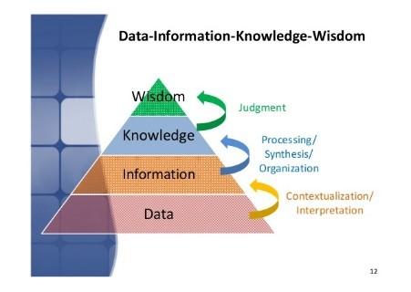 Data to Insight pyramid