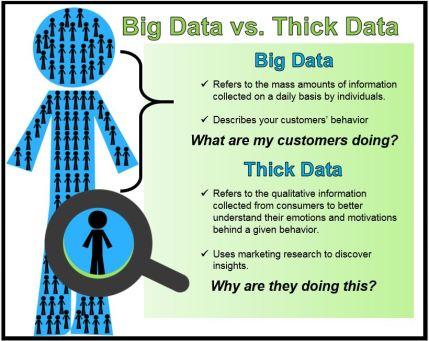 Thick-Data-Info