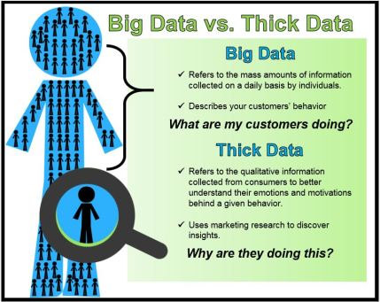 Thick-Data-Info