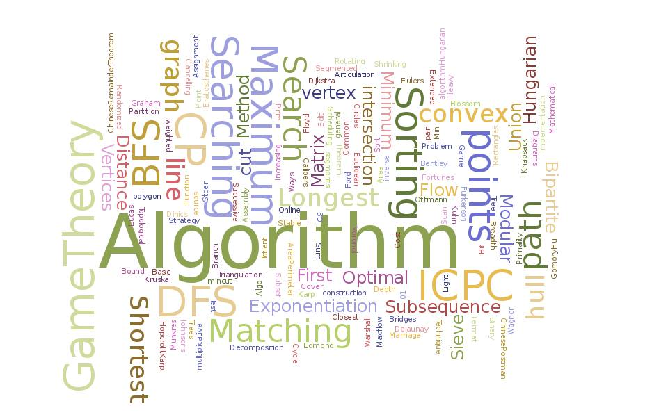 Algorith wordcloud