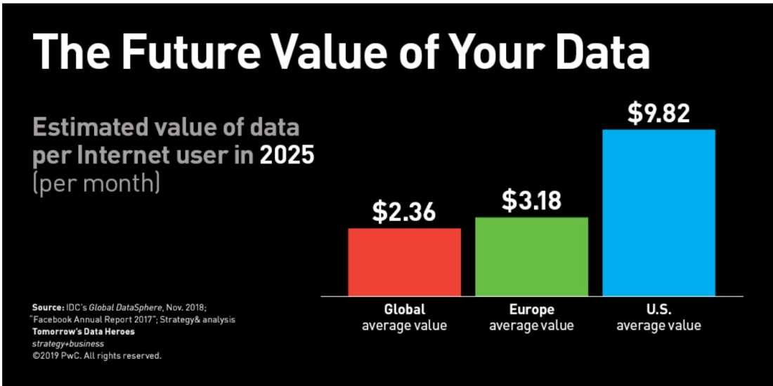Future value of data